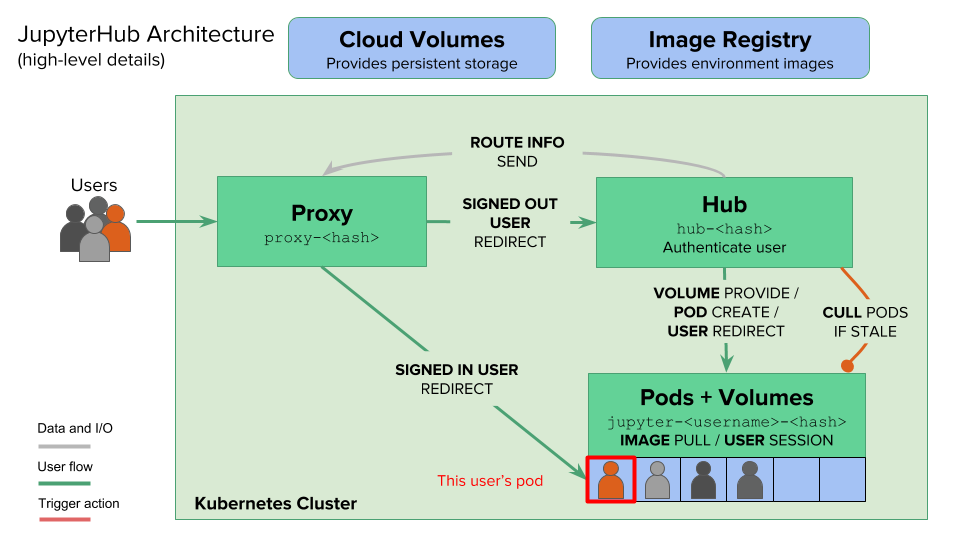 The JupyterHub Architecture